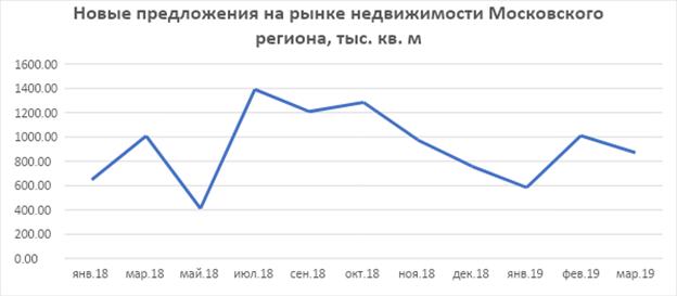 Новые предложения на рынке недвижимости Московского региона
