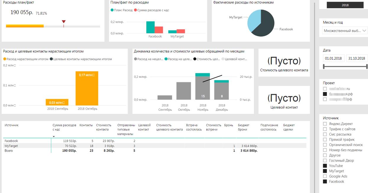 скриншот из дашборда по сквозной аналитике клиента - до оптимизации рекламной кампании