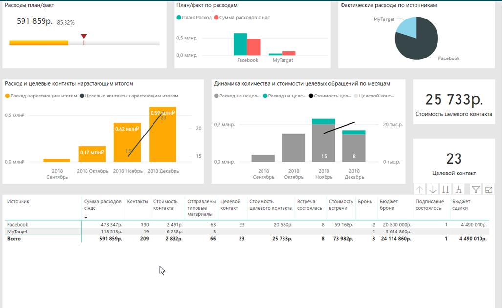 скриншот из дашборда по сквозной аналитике клиента - после оптимизации рекламной кампании