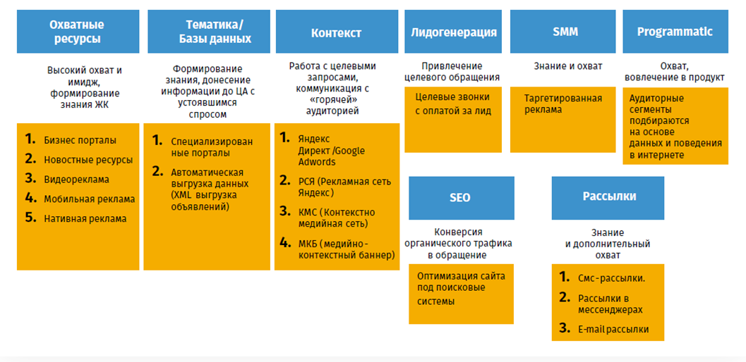подбор инструментов для каждого этапа реализации объекта