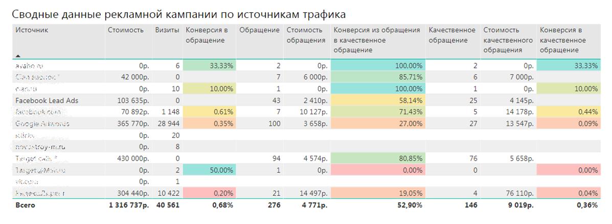 статистика по рекламным каналам из Power Bi