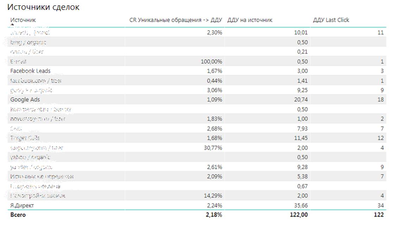 статистика по продажам застройщика с распределением по рекламным каналам